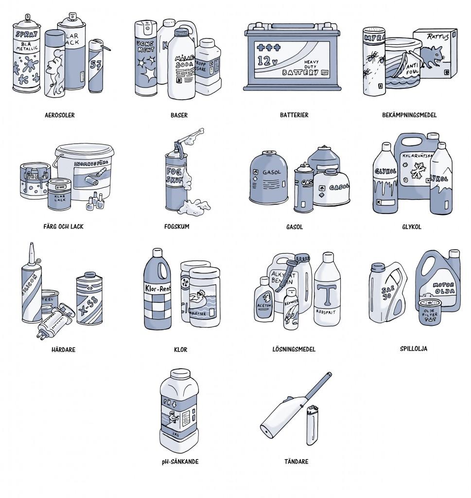 Farligt avfall - Illustration till skylt för Kungälvs kommun